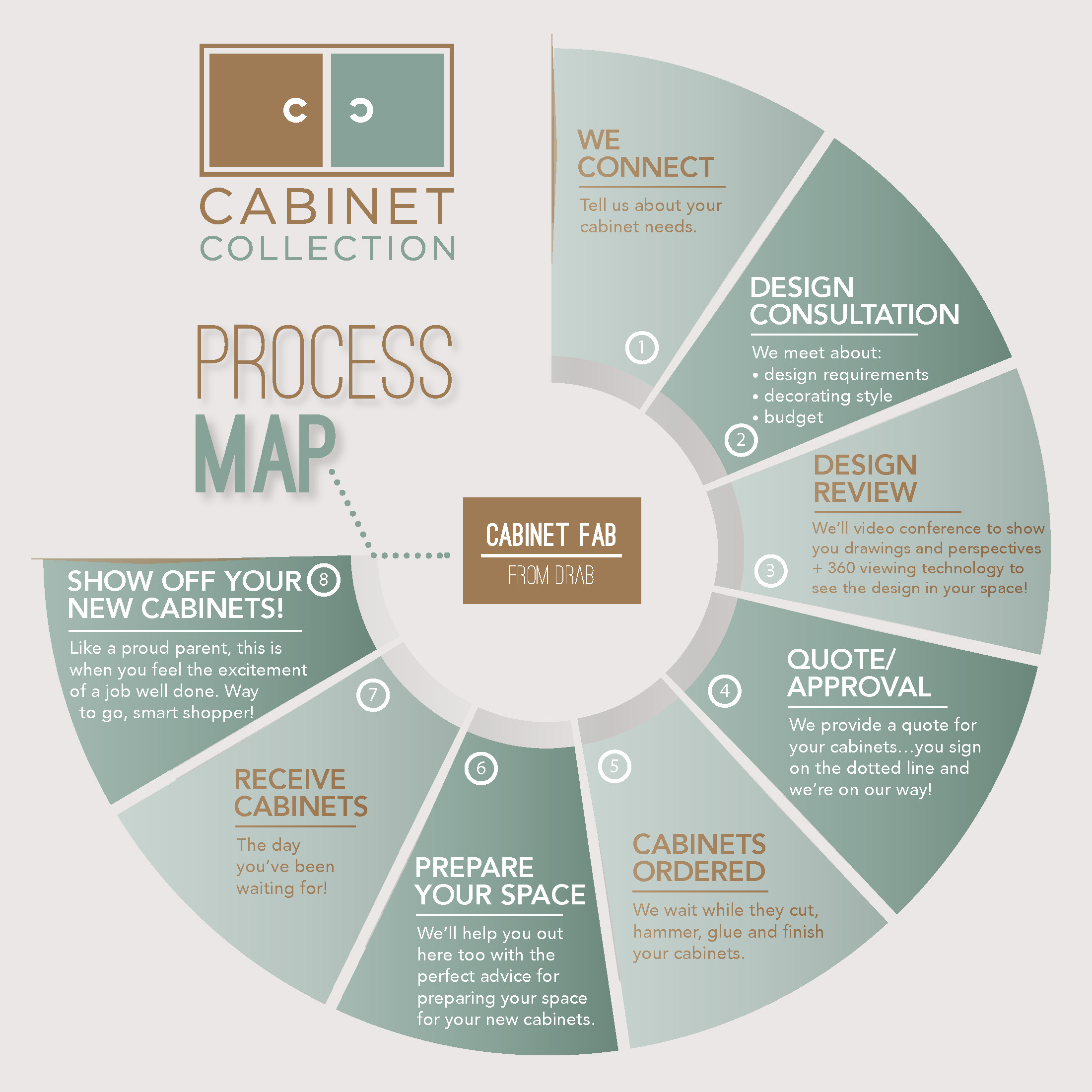 our process cabinet collection