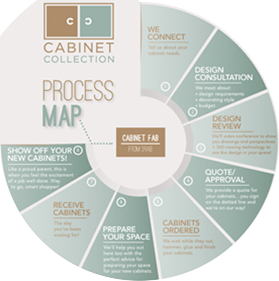 Cabinet Collection Online Process